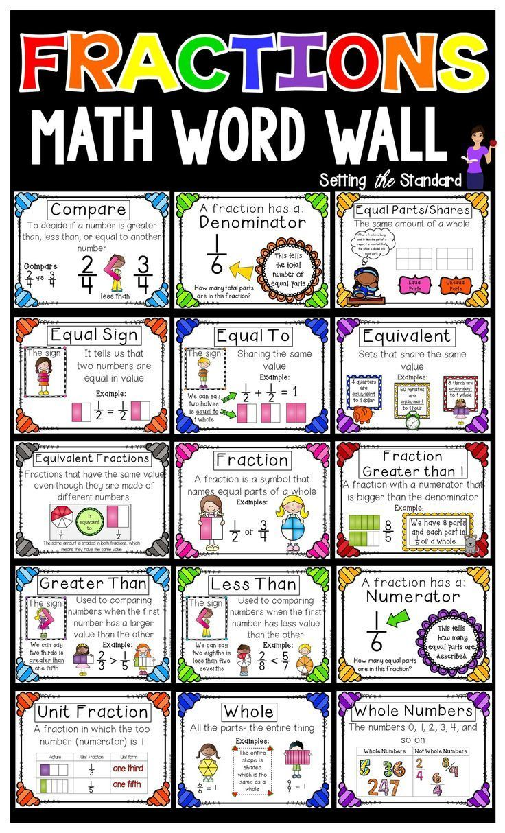 3rd grade Fractions math vocabulary word wall. Make a beautiful bulletin  board display with these colorful posters created in kid friendly terms.