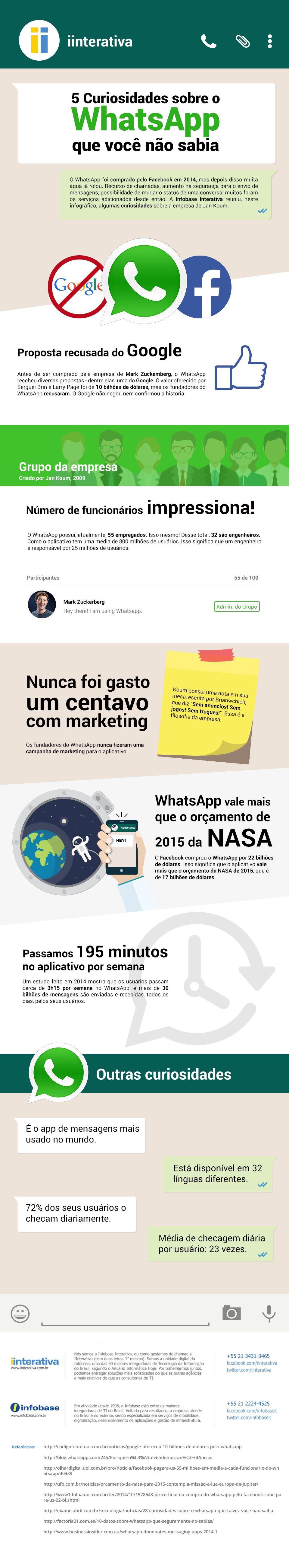 Infográfico 5 curiosidades sobre o WhatsApp que você não