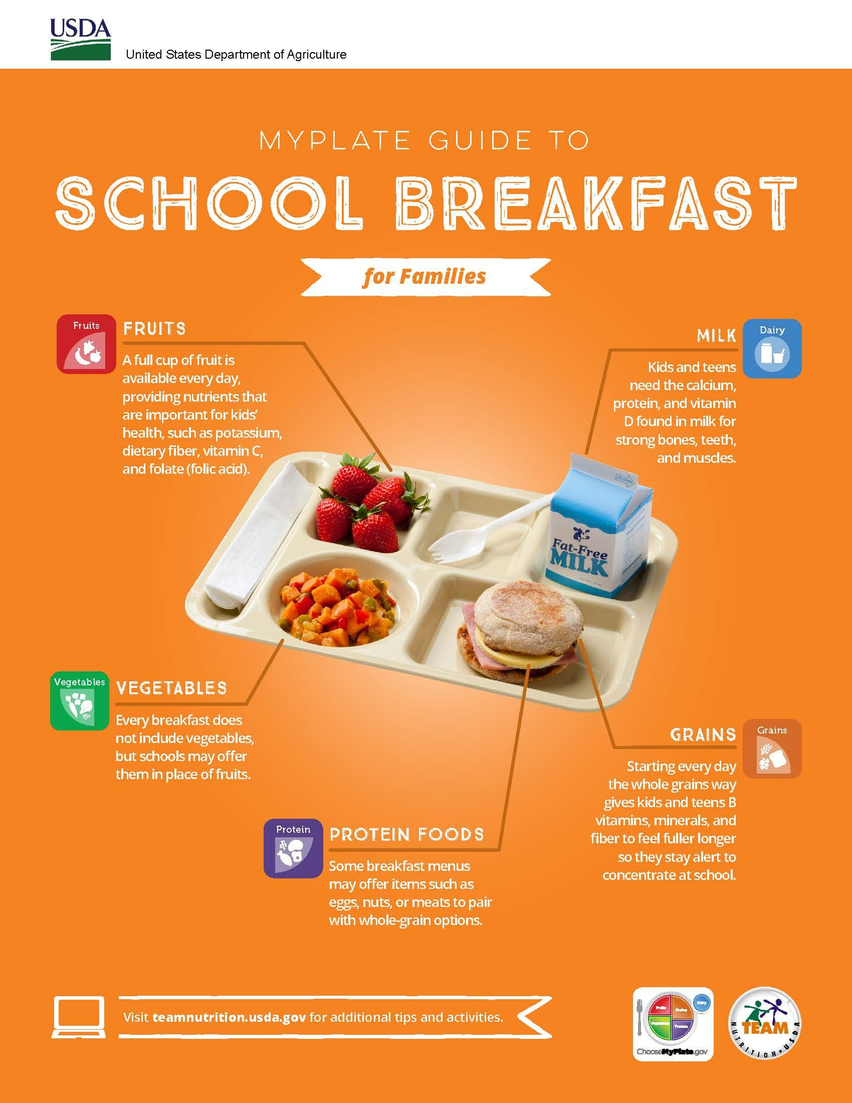 MyPlate Guide to School Breakfast for Families
