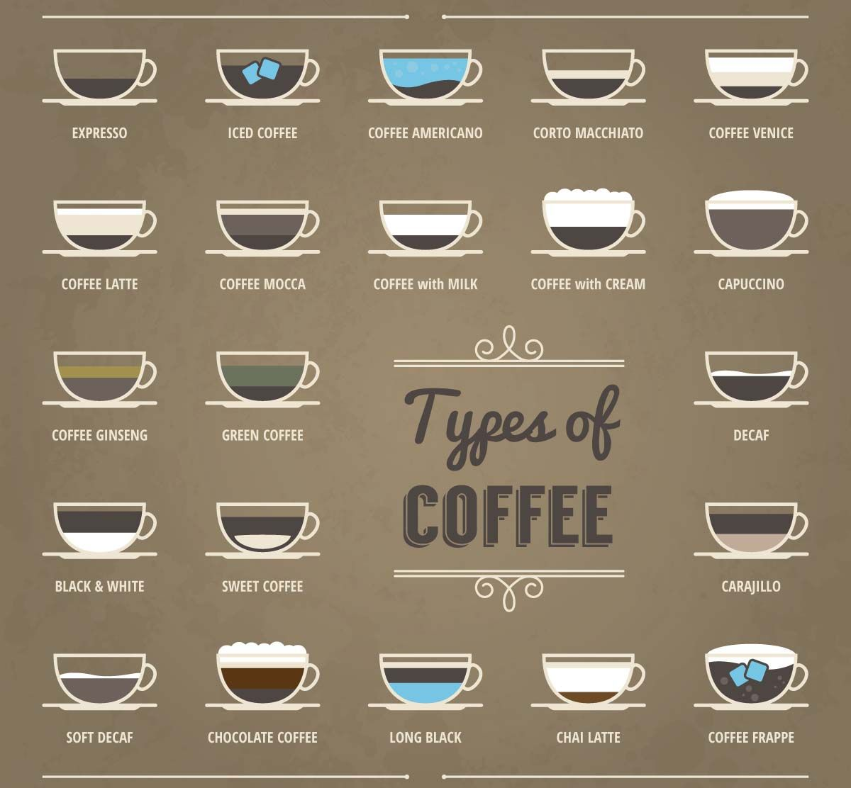 Types Of Coffee Set Vector Free Download Coffee Type Coffee Smoothies Coffee Infographic