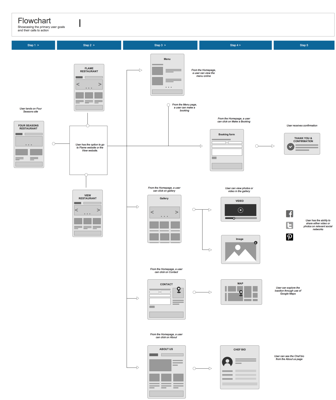 Ux Deliverables Flow Chart Design Thinking Tools Wireframe Design