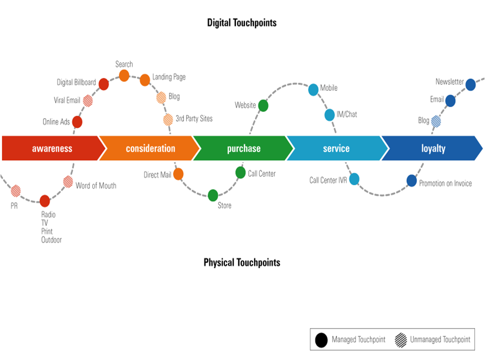 nice visualisation of conversation touch points in