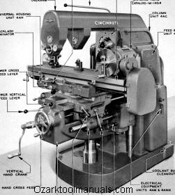 Cincinnati Nos 2 3 4 Dial Type Milling Machines Model Om Parts Manual Ozark Tool Manuals Books Milling Machine Milling Machines Vertical Milling Machine