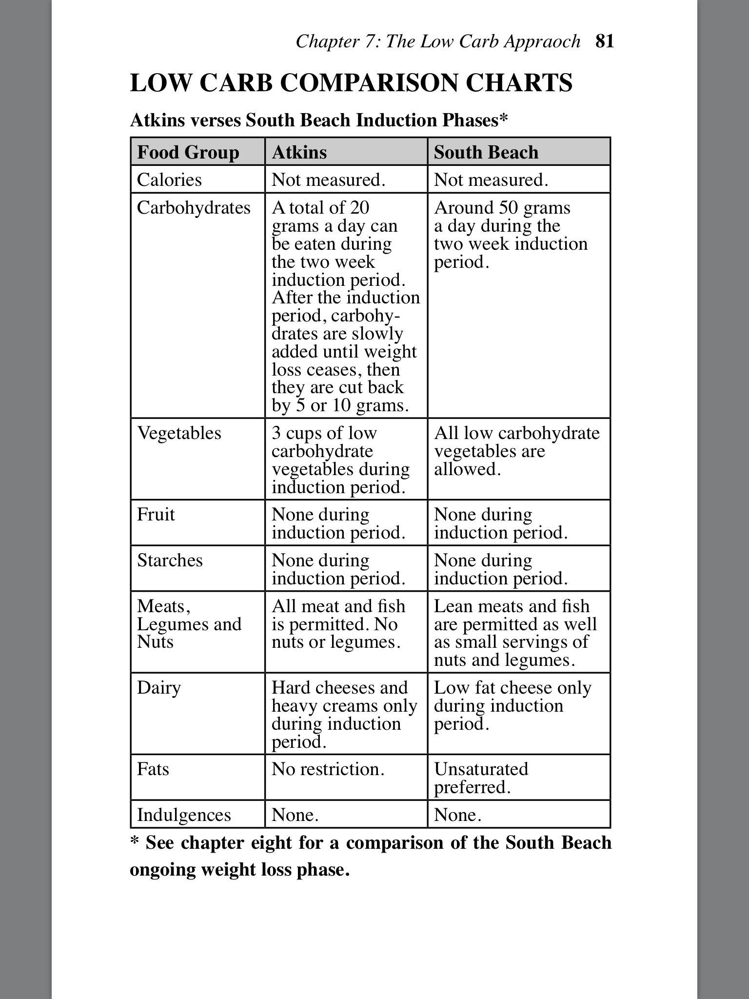 compare atki s to south beach diets