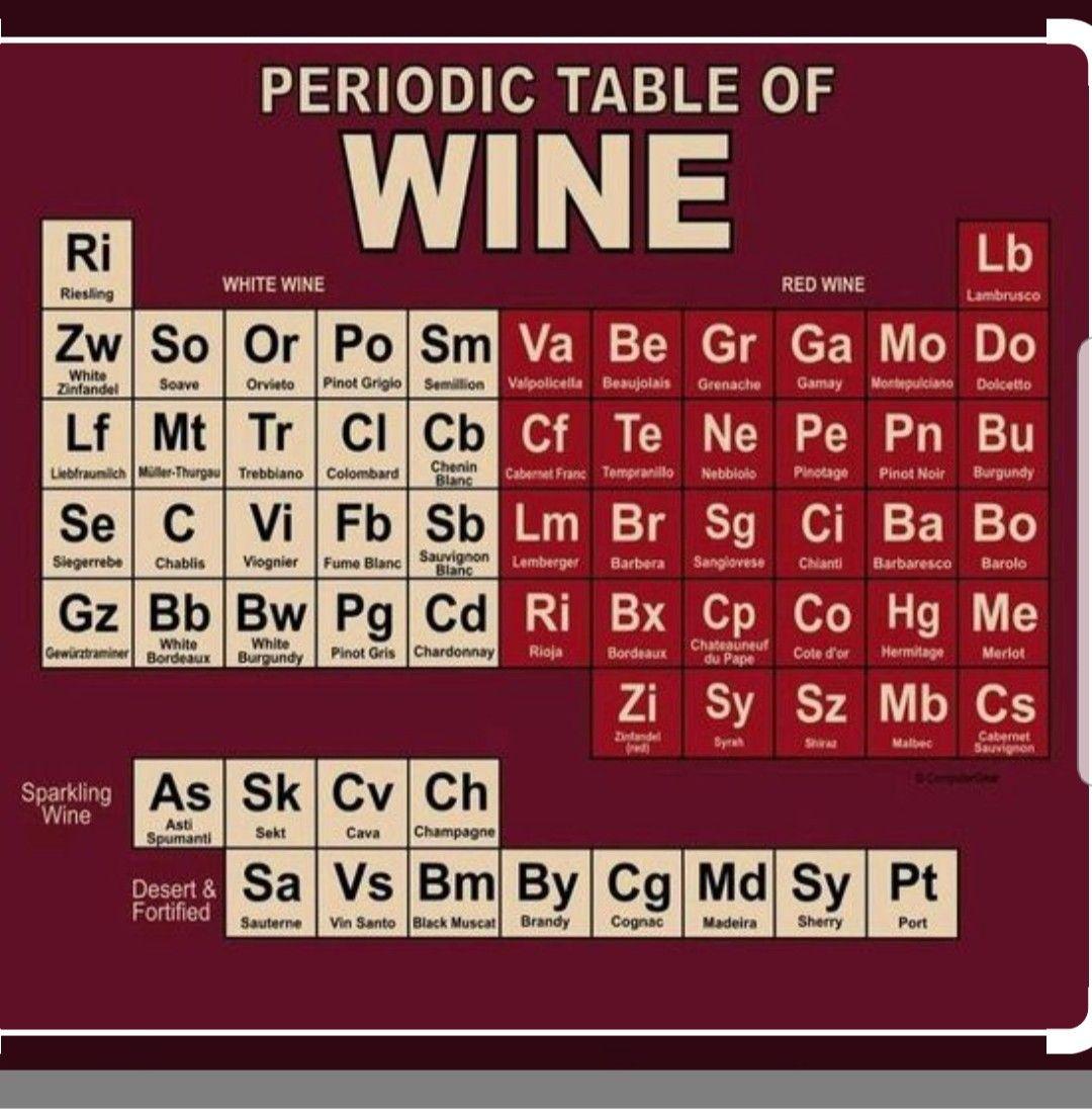 Periodic Table Of Wine Wine Recipes Wine Pairing Wine Food Pairing
