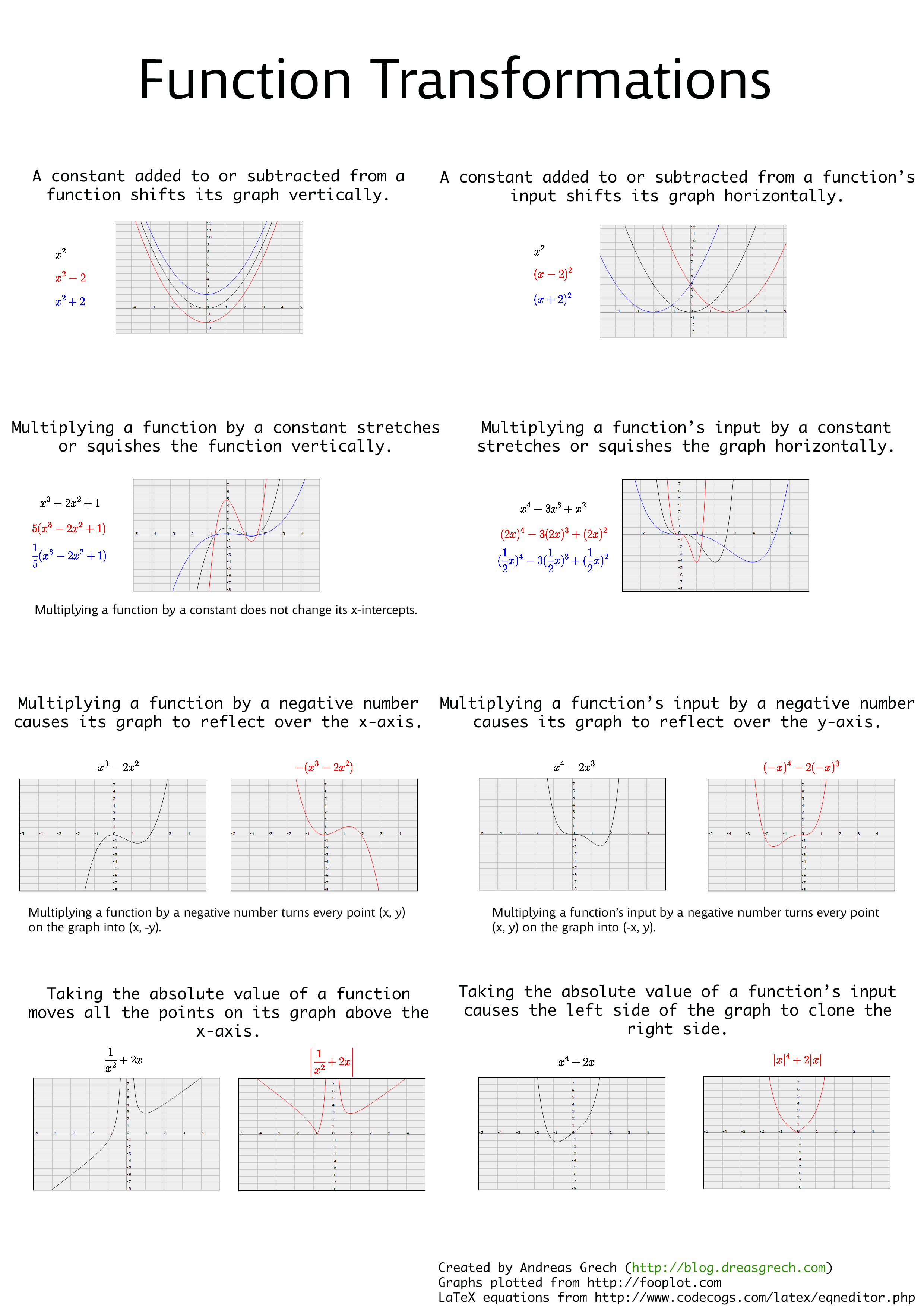 Graphs Functions Cheat Sheets