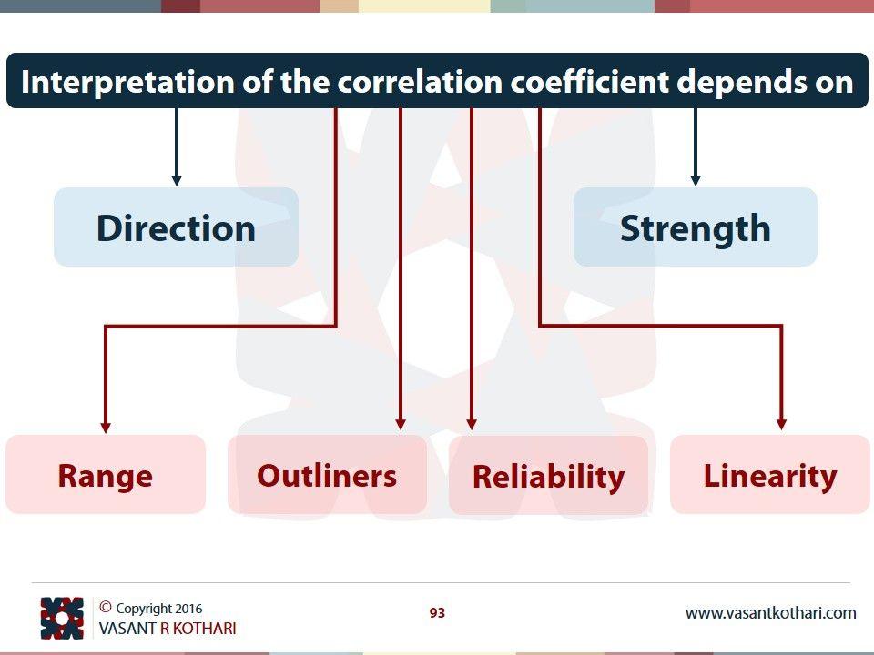 Interpretation Of Correlation Coefficient Depends On Psychology Research Statistics Math Data Science