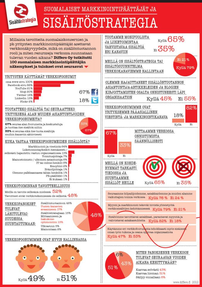 Sisältöstrategia-tutkimus - Differo
