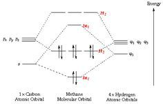 Linear Combination Of Atomic Orbital Molecular Orbital Theory Molecular