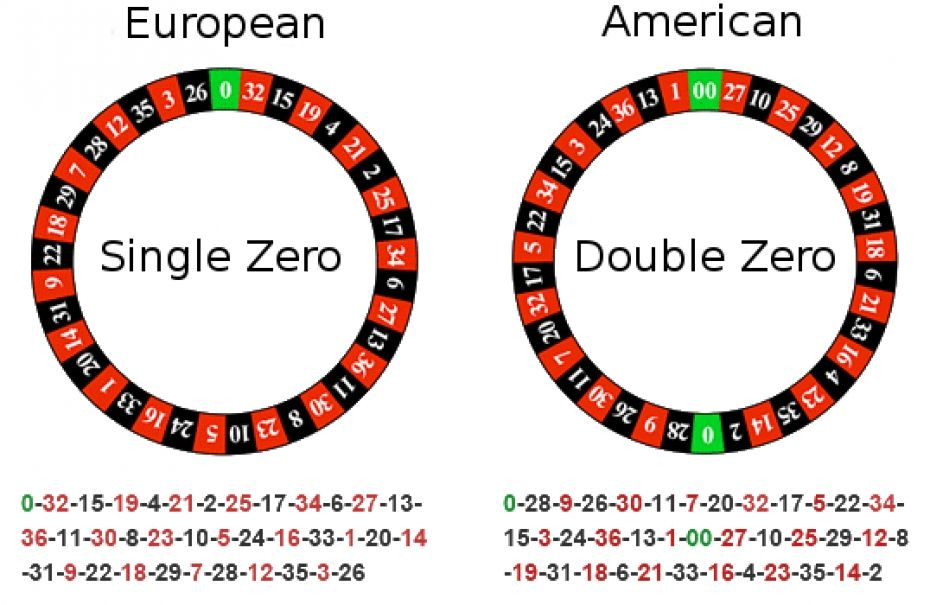 Roulette Betting Tips