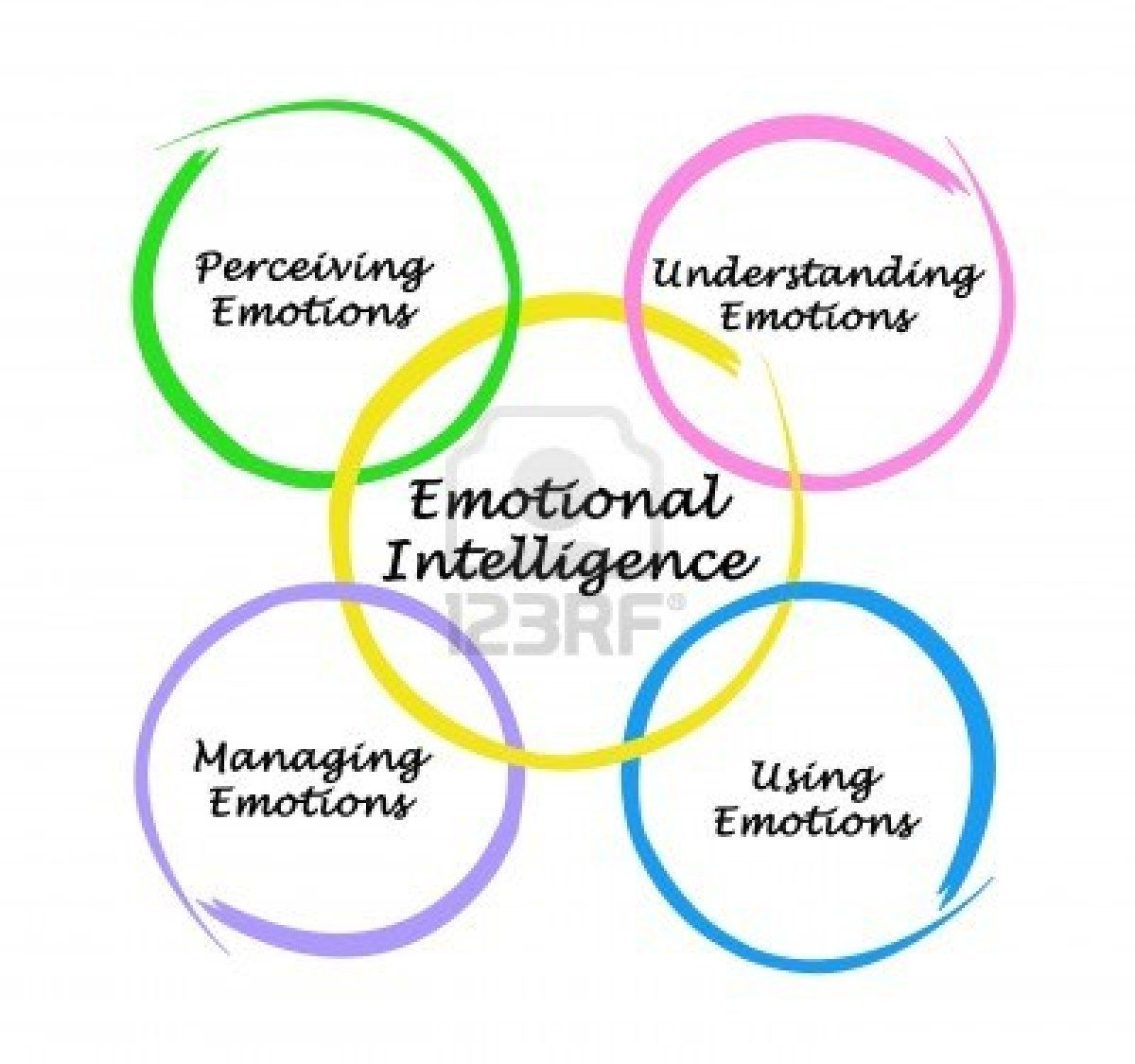 salovey and er s ability model of emotional intelligence has salovey and er s ability model of emotional intelligence has four components perceive use