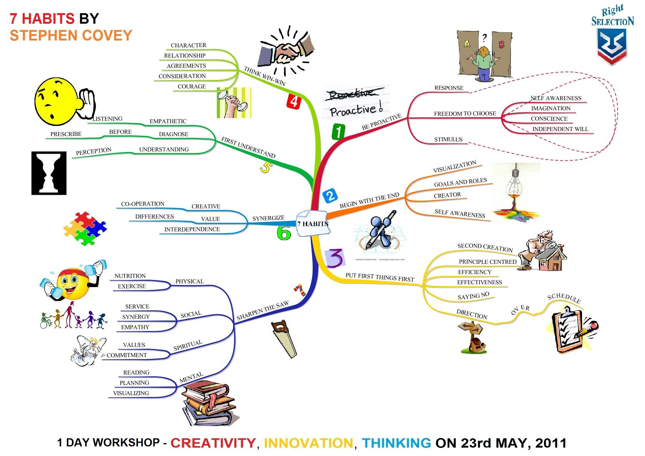 Mind Mapping Seven Habits Of Highly Effective People Dengan Gambar