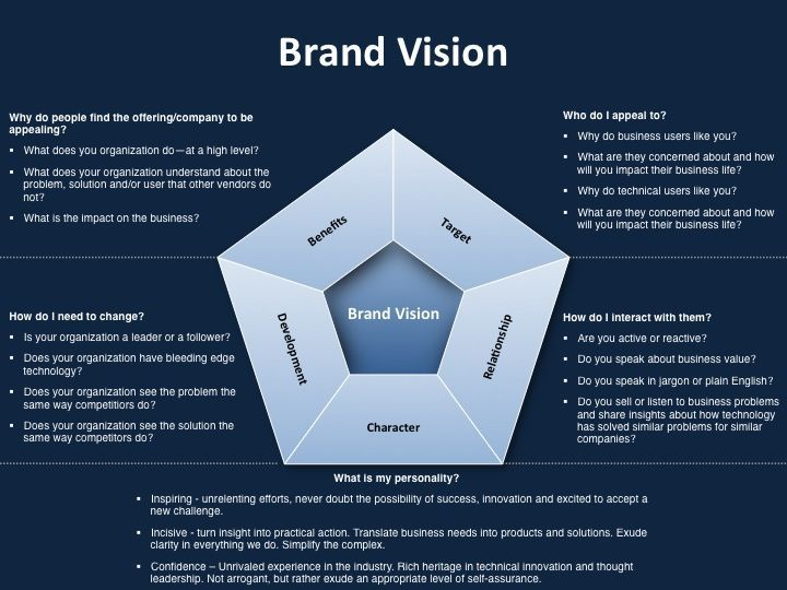 Getting focused! Strategic marketing plan template for brand - branding strategy