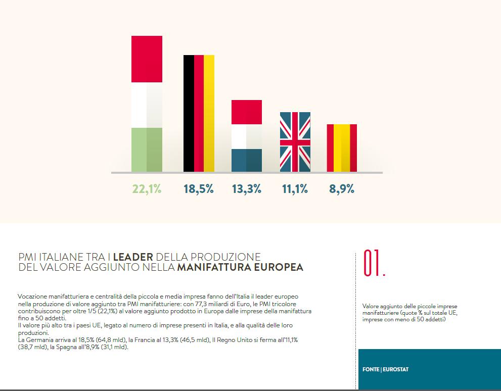 Pmi italiane tra i leader della produzione del valore aggiunto nella manifattura europea. Vocazione manifatturiera e centralità della piccola e media impresa fanno dell'Italia il leader europeo nella produzione di valore aggiunto tra PMI manifatturiere: con 77,3 miliardi di Euro, le PMI tricolore contribuiscono per oltre 1/5 (22,1%) al valore aggiunto prodotto in Europa dalle imprese della manifattura fino a 50 addetti. --> http://bit.ly/dossierPMIQualità