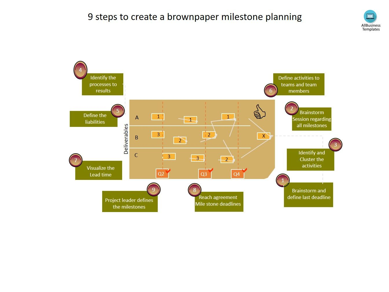A3 Brown Paper Milestone Planning Have you ever worked