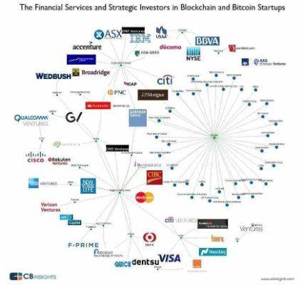 bitcoin platformos