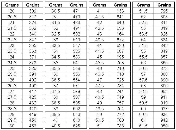 Archery GramsToGrains Chart  Design Aids    Archery