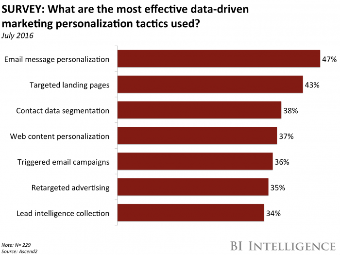 Personalization is the primary end goal of data-driven marketing