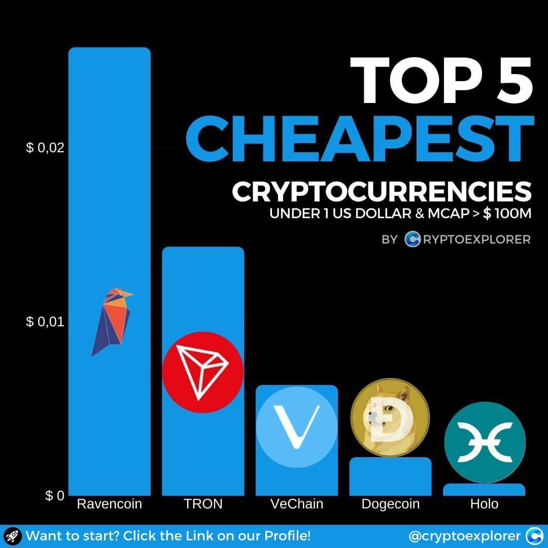bitcoin vertė coinmarketcap