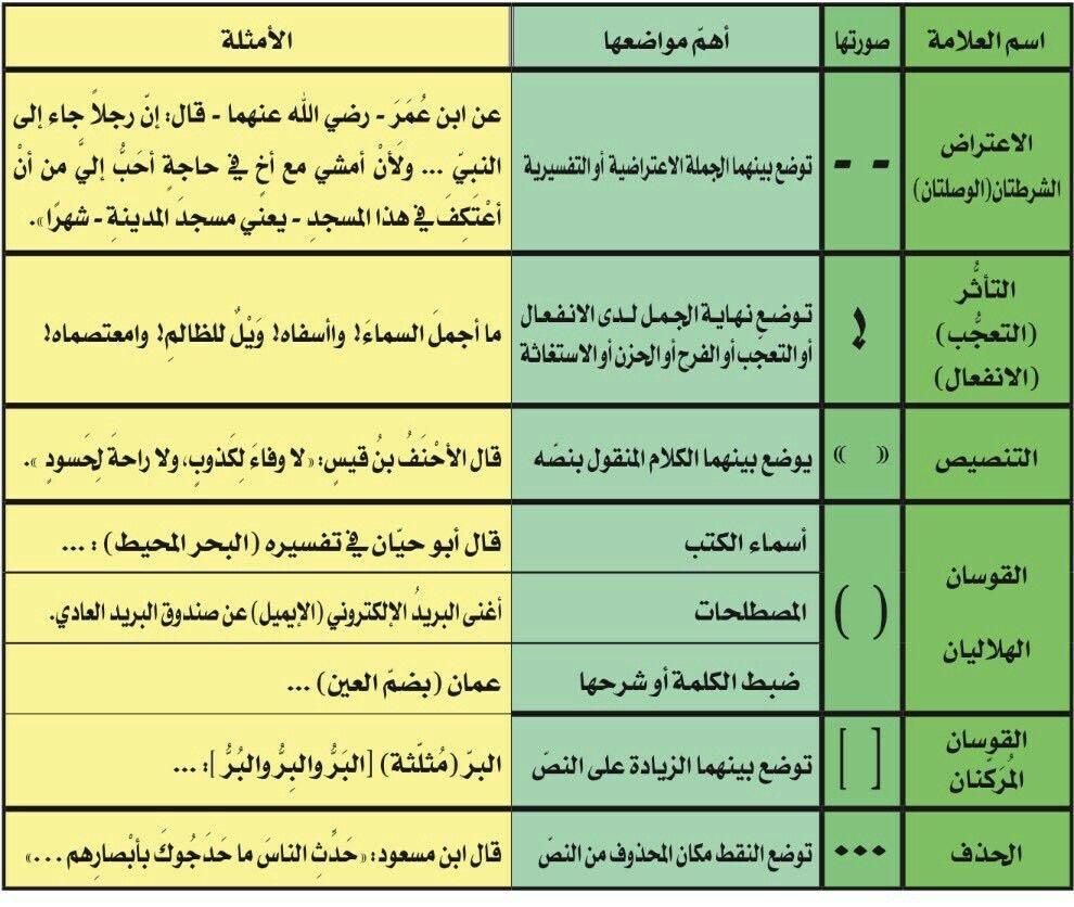 علامات الترقيم 1 Arabic Quotes Quotes Seal