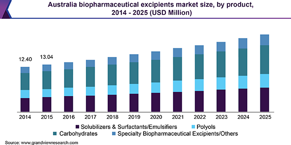 Biopharmaceutical Excipients Market Driven By Patent Expiry Of Biological Actives Till 2025 Grand View Medical Imaging Nuclear Imaging Water Treatment System