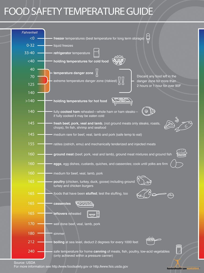 Food Safety Temperatures Poster Food temperature chart