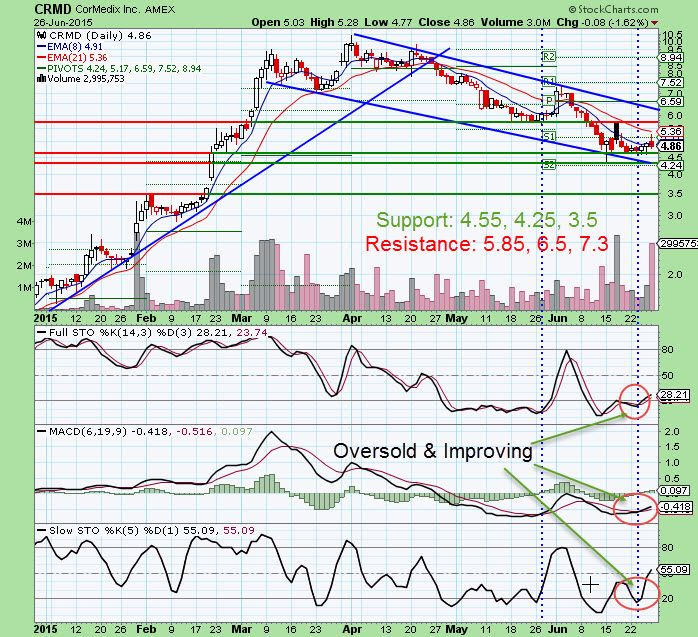 Monday6/29/2015) watchlist of topstocks to buy now. A list of good stocks with good swing trading setups for quick return..