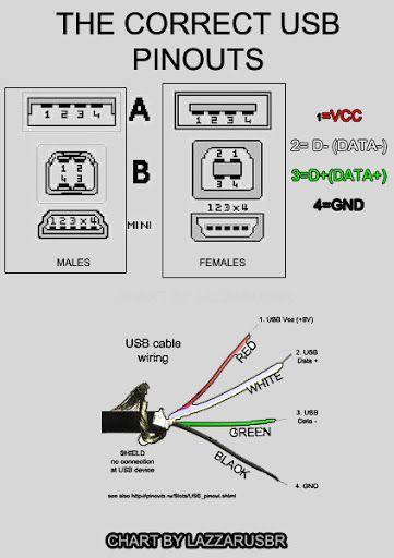 MAYANG: [34+] Schema Elettrico Piedinatura Micro Usb