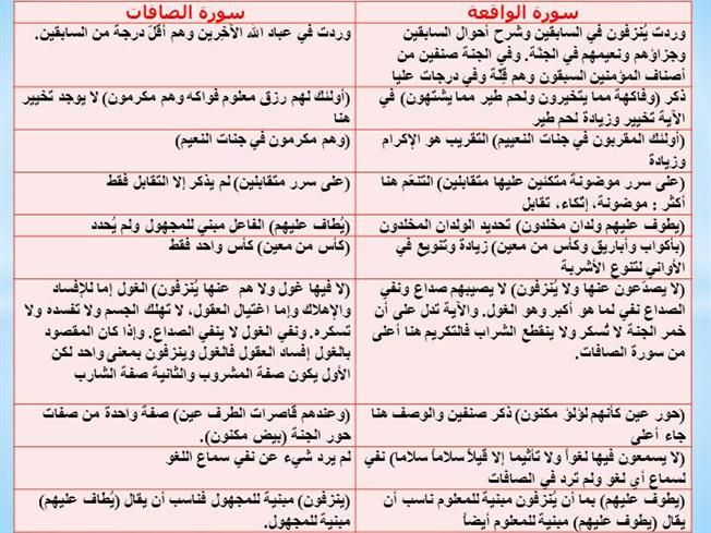 Pin By Khaled Bahnasawy On ٥٦ سورة الواقعة Quran