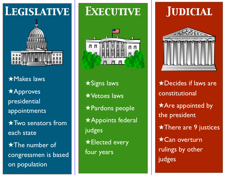 3 branches of government | History: American: Government ...