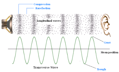 Topical Learning and Revision of Physics 5054: Sound Waves