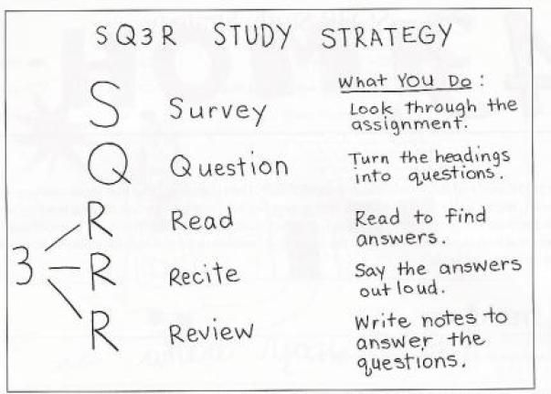Reading Activities - SQ3R. Learned that in Mrs. Richter\'s 6th ...