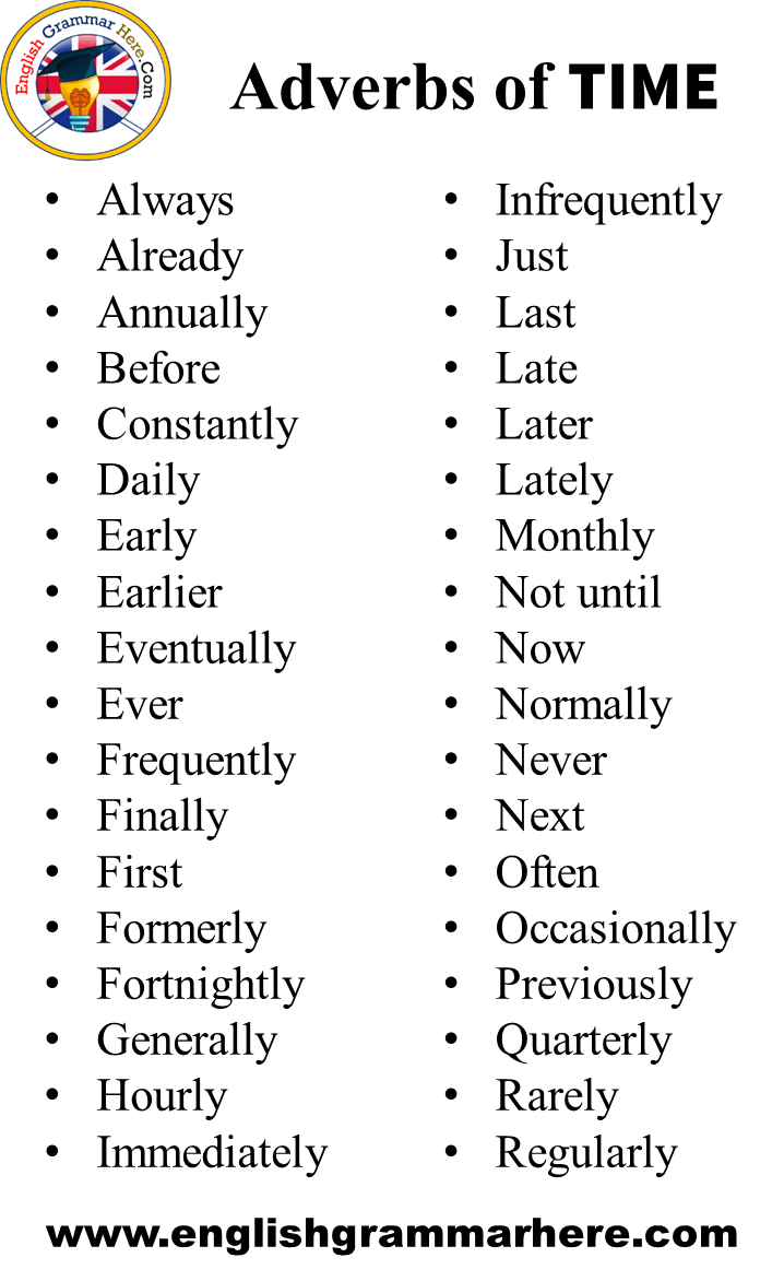 Adverbs of Place, Degree, Time, Manner in English   English ...
