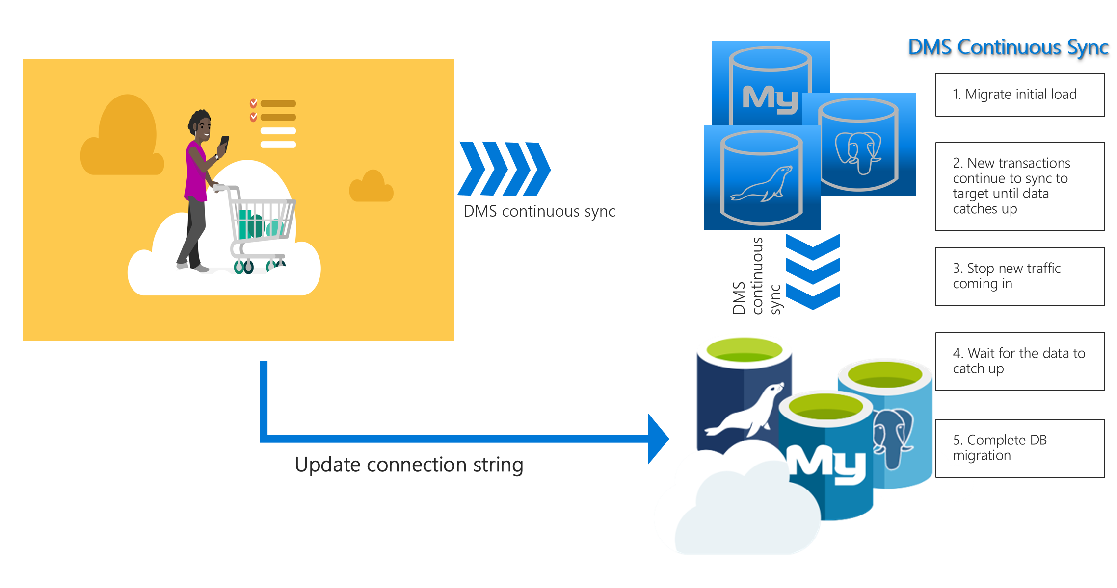 Seamless migration of MySQL apps to Azure Database for