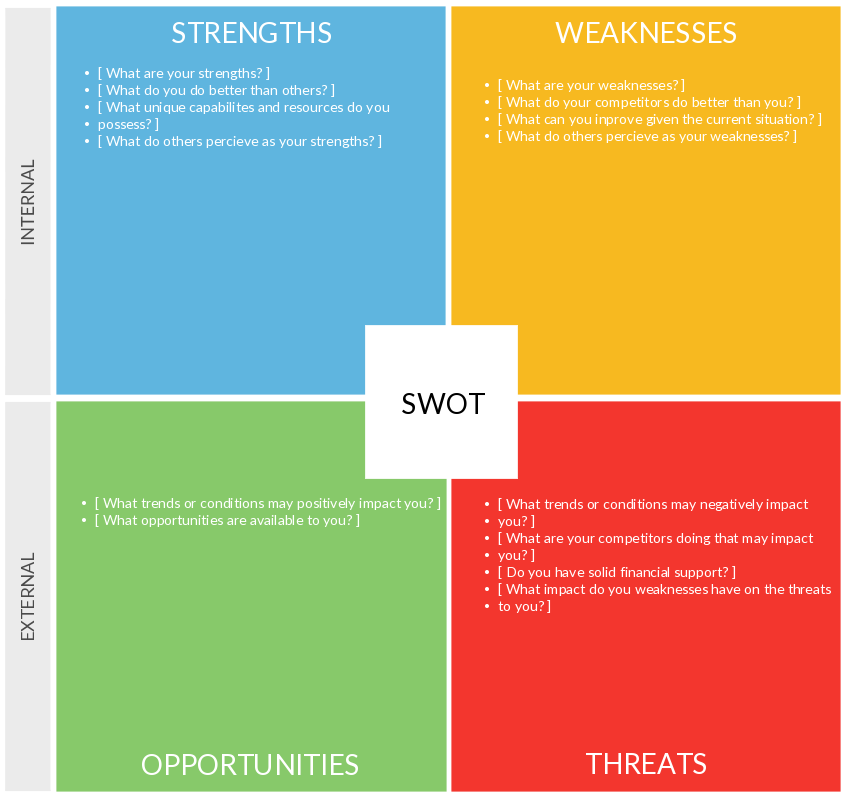 Benefits Of A Swot Analysis And How To Fine Tune It  Swot