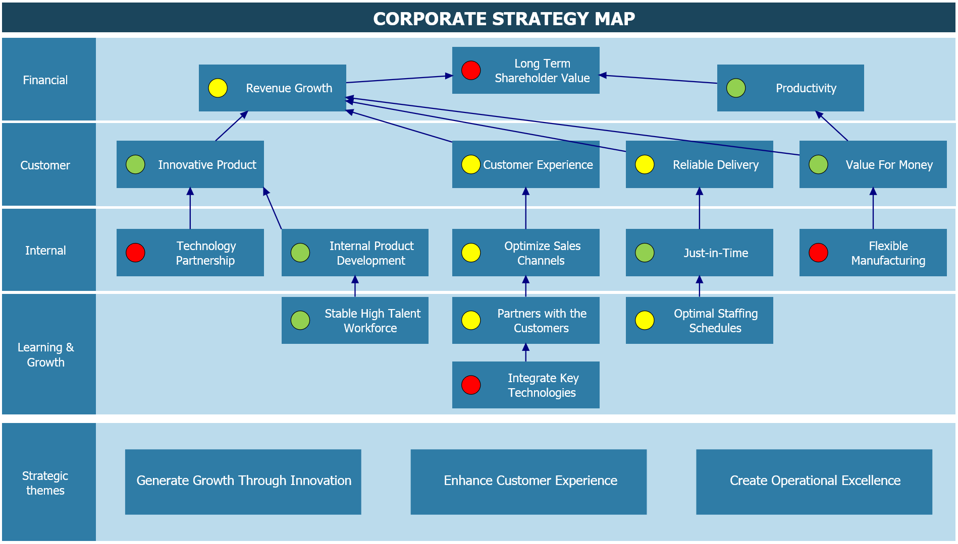 develop a balanced scorecard for the merged company based on the specified strategic goals The success of the ongoing merger process the strategic goals for develop a balanced scorecard for the merged company based on the specified strategic.