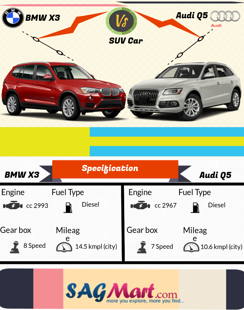 Find The Compare Bmw X3 Vs Audi Q5 At Sagmart Check Out The Details Of Compare X3 And Q5 Prices Mileage Features Specs Colours And Audi Q5 Bmw X3 Suv Cars
