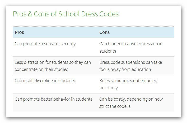 dress code pros and cons essay The dress code, an essential tool for preventing people from offending others both intentionally and unintentionally school, a place of education it's a controversy over constitutional rights, gender, and politics the pros and cons of dress code in schools have many people on the fence of whether or.