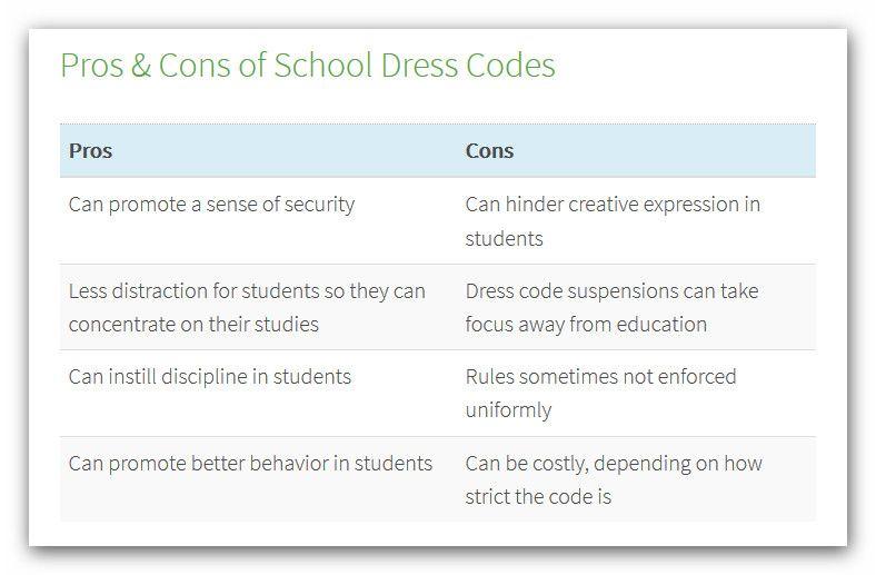 Pros and Cons of School Dress Codes | Pro & Con ~ School uniform 5 ...