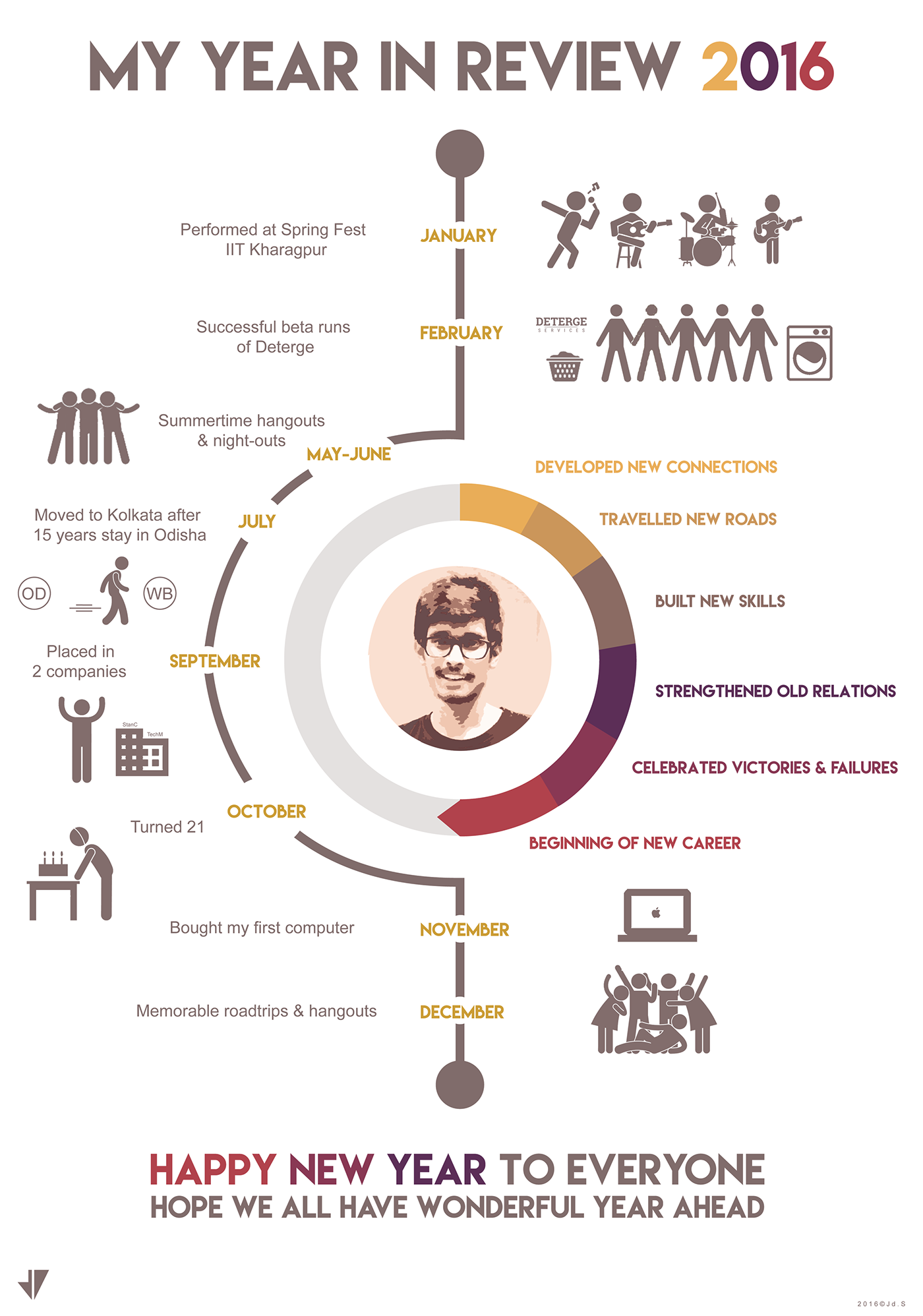 Personal Year In Review Infographic On Behance Yearbook Layouts Infographic Portfolio Template Design