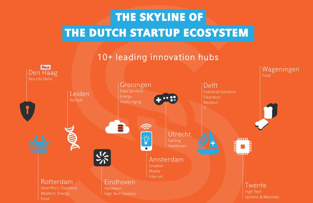 The Skyline of the Dutch Startup Ecosystem   Startups