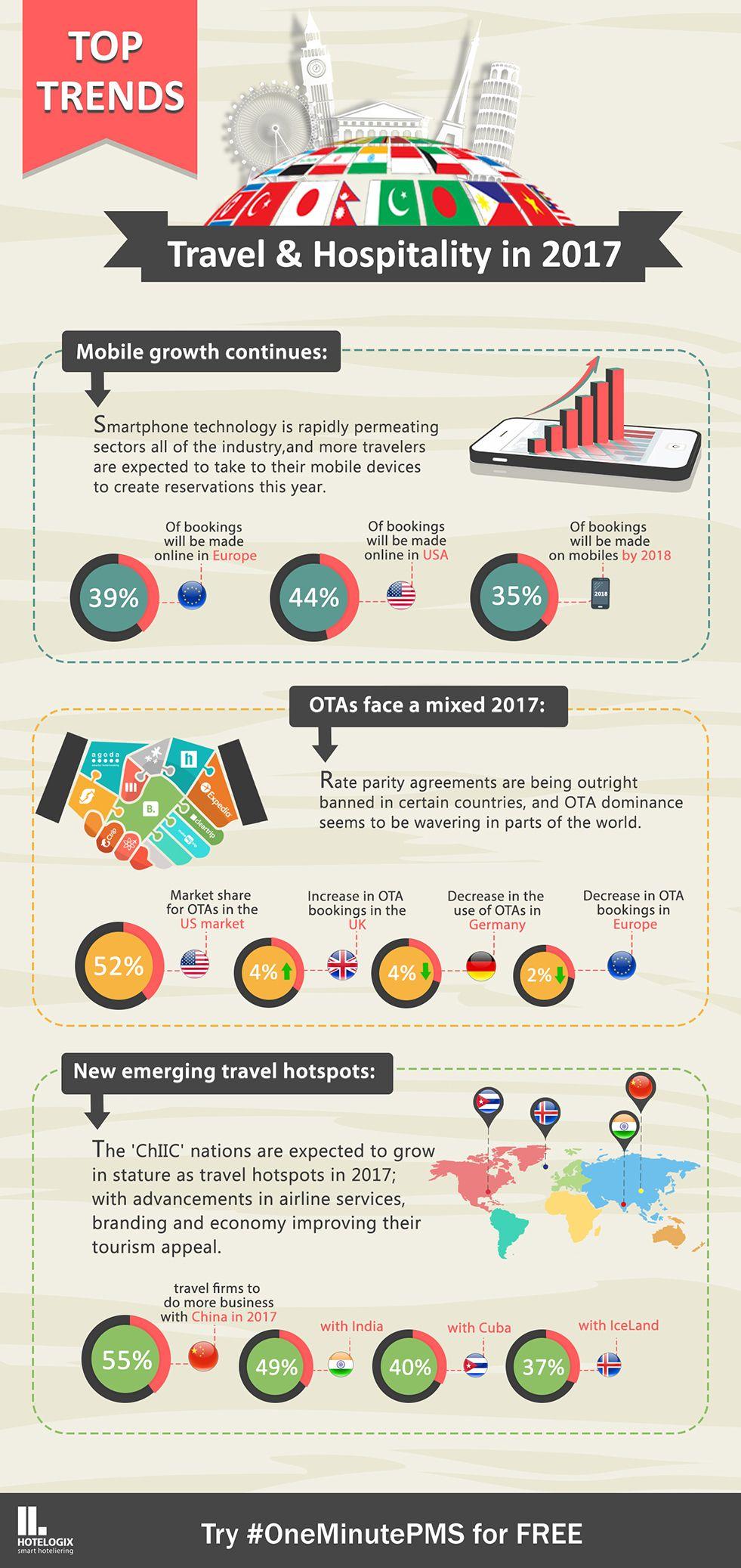 Top Hospitality Triends Hospitality Trends Tourism Marketing Hospitality Management