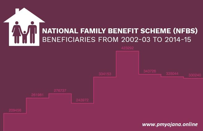 National Family Benefit Scheme (NFBS) Eligibility
