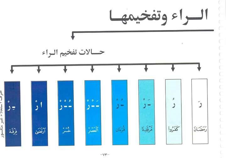 الراء التفخيم Tajweed Quran Quran Book Islam Facts
