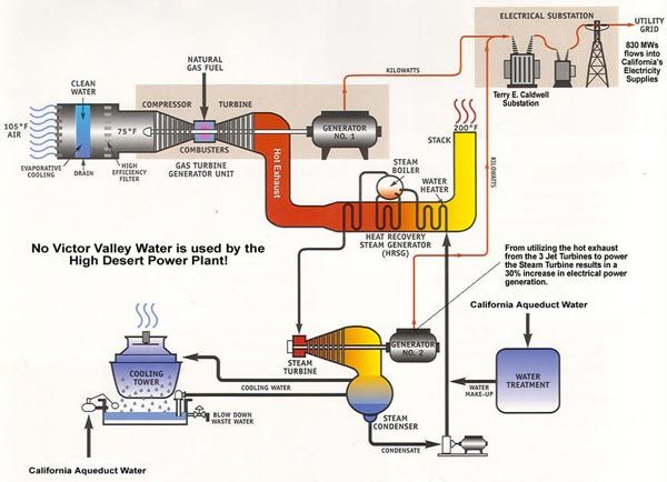 The HDPP CCGT has three gas turbines and a steam turbine. - Image ...