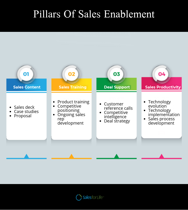 Pillars Of Sales Enablement Social Selling Things To Sell Sales Training