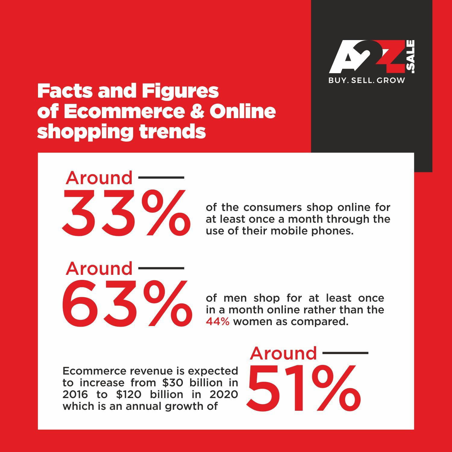 Online Shopping Trends 2020.Check Out The Facts And Figures On Indian Ecommerce Sector