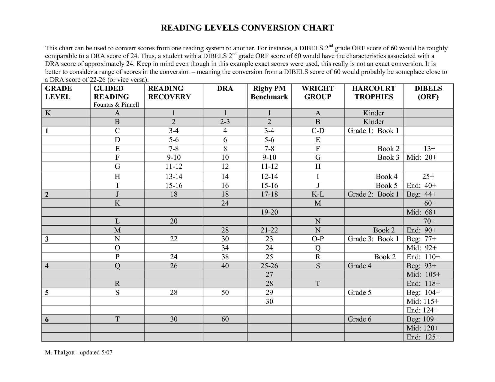 Dibbles Conversion Chart