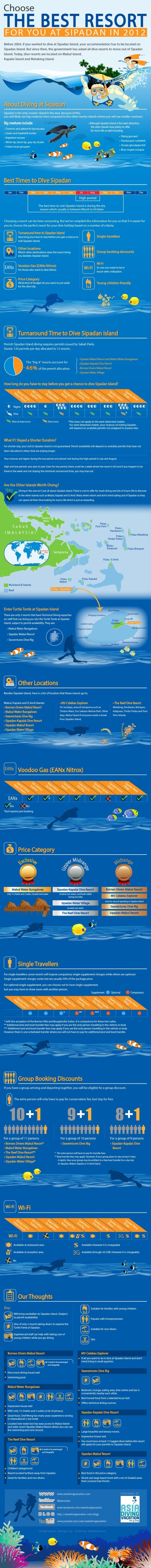 Choosing which resort to stay at in Sipadan Island when you plan your dive trip can be time consuming. We thought we'd put together an infographic t