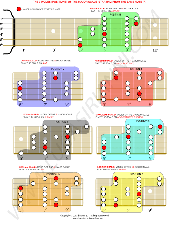 The 7 modes of the major scale in the key of A | Guitar Lessons ...